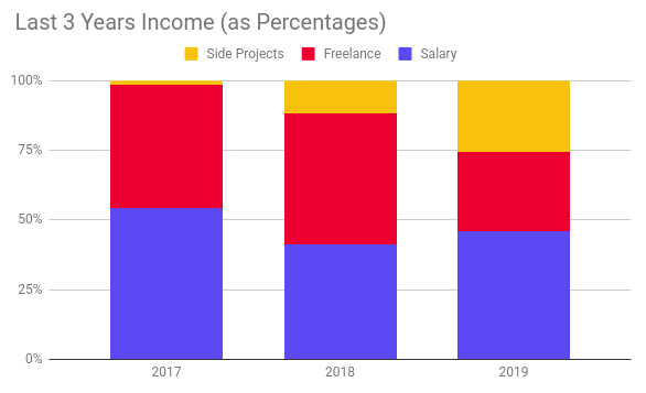 Income by Category, 2017-2019