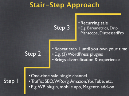 The Stairstep Approach