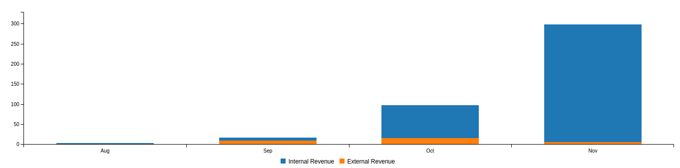 First Four Months Revenue