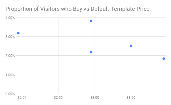 Proportion of Visitors who Pay vs Default Template Price